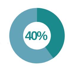 40% won't ever shake hands again